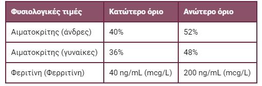 Φυσιολογικές τιμές αιματοκρίτη