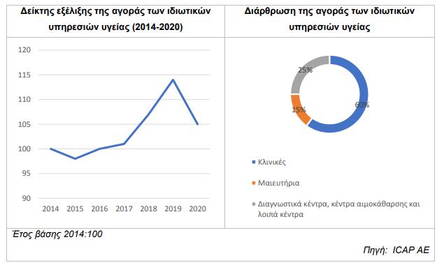 γράφημα για την κάμψη της αγοράς των ιδιωτικών υπηρεσιών υγείας το 2020