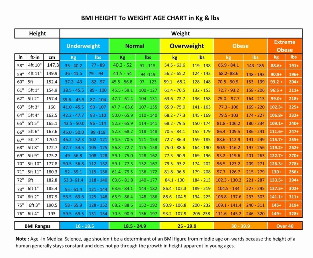 Ιδανικό βάρος ανά ύψος και ηλικία