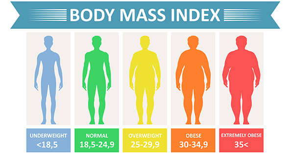 Ιδανικό βάρος άντρα