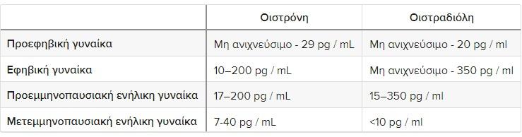 Πινακας οιστρογονα